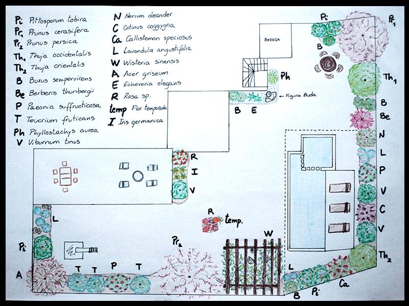 Curso feng shui armon a en el habitat para casas y for Curso de diseno de jardines